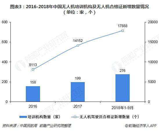 图表3:2016-2018年中国无人机培训机构及无人机合格证新增数量情况(单位:家,个)