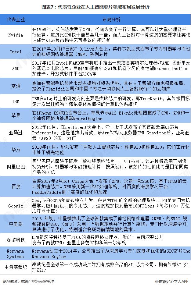 图表7:代表性企业在人工智能芯片领域布局发展分析