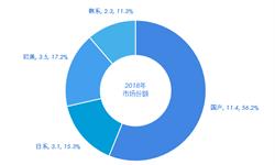 挖掘机竞争格局最全数据!2018年国产品牌竞争力进一步增强,30省市销量同比上涨