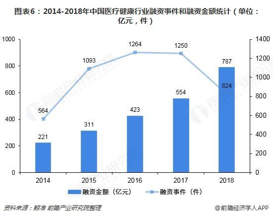 图表6:2014-2018年中国医疗健康行业融资事件和融资金额统计(单位:亿元,件)