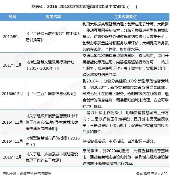 图表4:2016-2018年中国智慧城市建设主要政策(二)