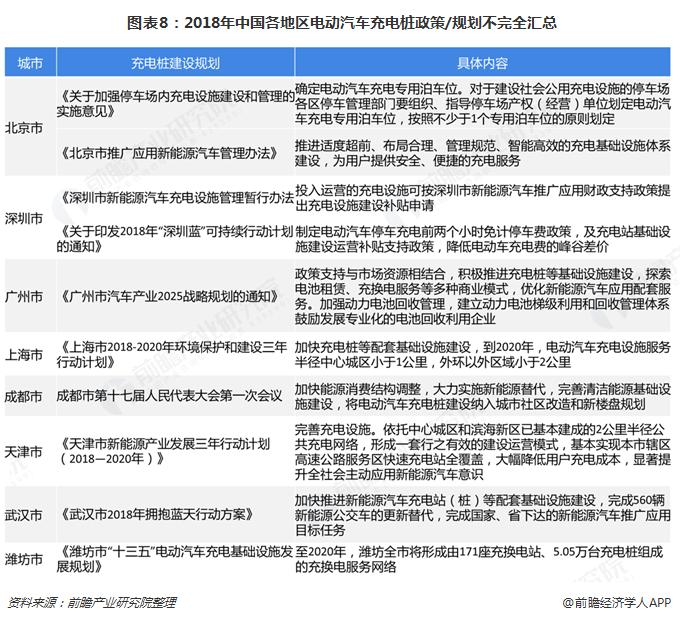图表8:2018年中国各地区电动汽车充电桩政策/规划不完全汇总