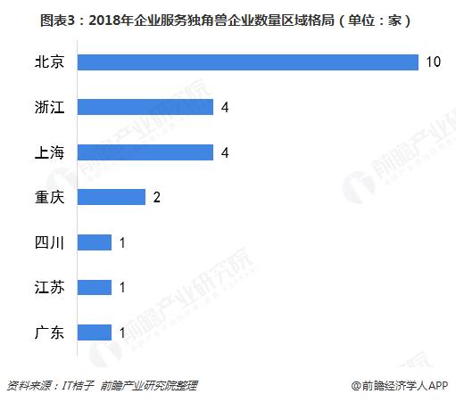 图表3:2018年企业服务独角兽企业数量区域格局(单位:家)
