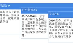 2018年中国独角兽企业成长趋势解读之——京东物流: 自建物流中的翘楚