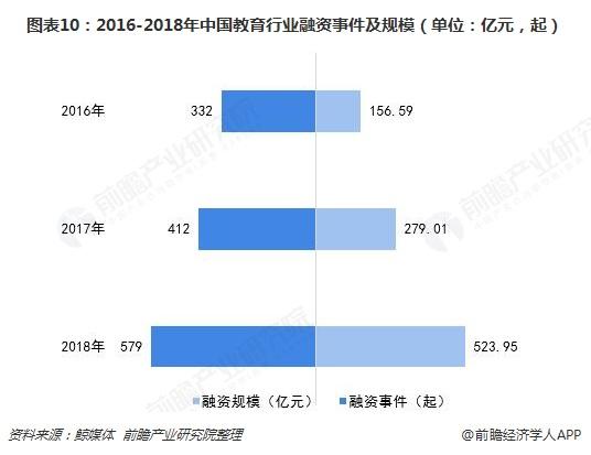 图表10:2016-2018年中国教育行业融资事件及规模(单位:亿元,起)