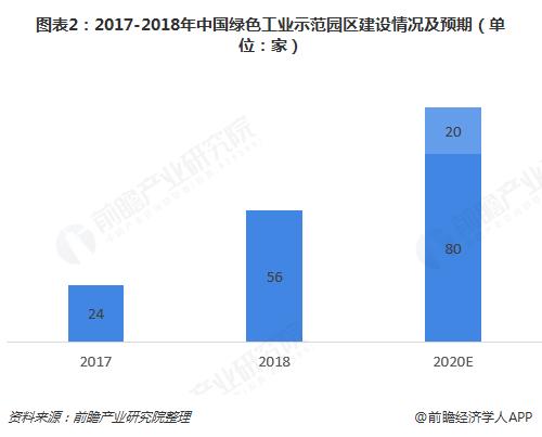 图表2:2017-2018年中国绿色工业示范园区建设情况及预期(单位:家)
