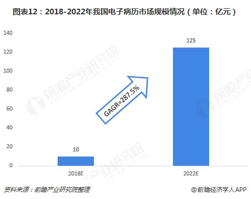 图表12:2018-2022年我国电子病历市场规模情况(单位:亿元)