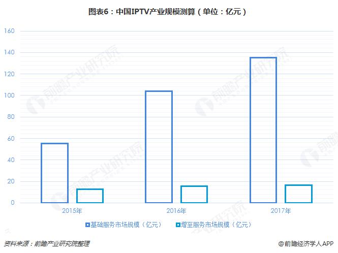 图表6:中国IPTV产业规模测算(单位:亿元)