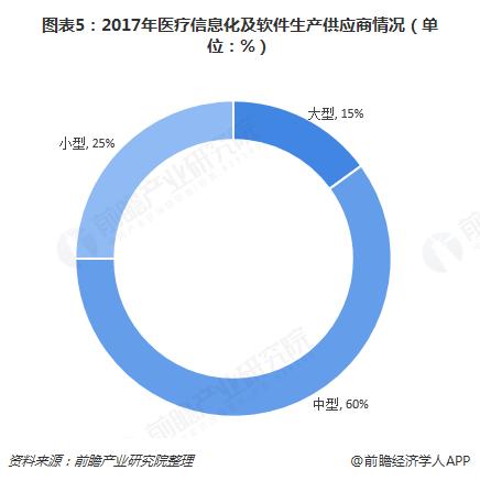 图表5:2017年医疗信息化及软件生产供应商情况(单位:%)