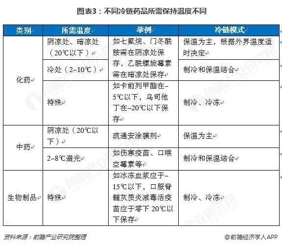 图表3:不同冷链药品所需保持温度不同