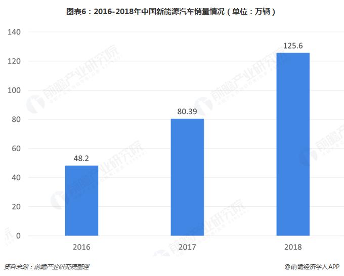 图表6:2016-2018年中国新能源汽车销量情况(单位:万辆)