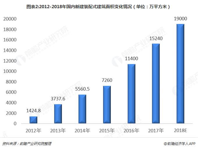 图表2:2012-2018年国内新建装配式建筑面积变化情况(单位:万平方米)