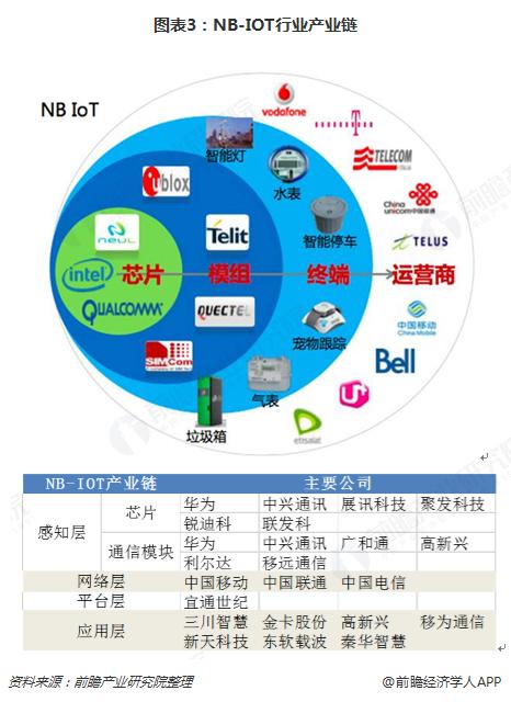图表3:NB-IOT行业产业链