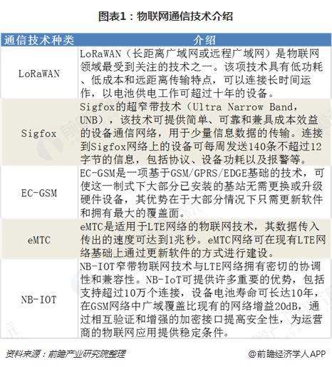 图表1:物联网通信技术介绍