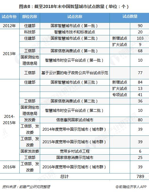 图表8:截至2018年末中国智慧城市试点数量(单位:个)
