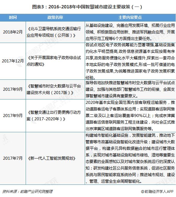 图表3:2016-2018年中国智慧城市建设主要政策(一)
