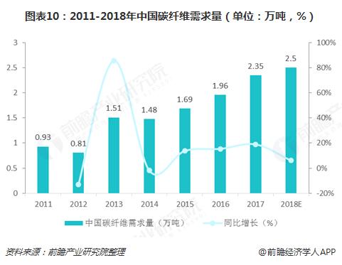 图表10:2011-2018年中国碳纤维需求量(单位:万吨,%)