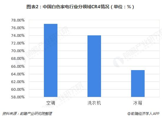 图表2:中国白色家电行业分领域CR4情况(单位:%)