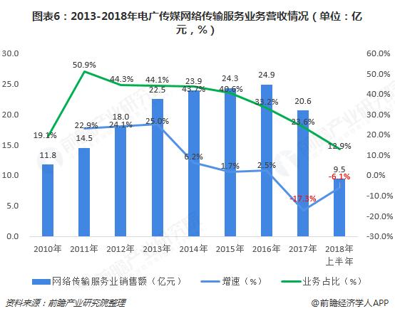 图表6:2013-2018年电广传媒网络传输服务业务营收情况(单位:亿元,%)