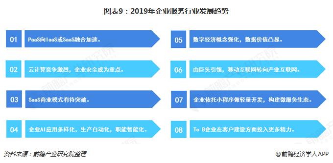 图表9:2019年企业服务行业发展趋势