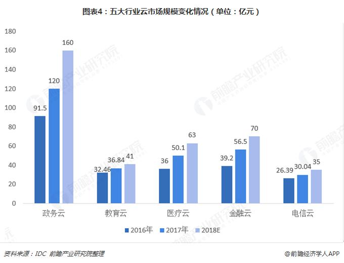 图表4:五大行业云市场规模变化情况(单位:亿元)