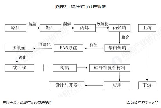 图表2:碳纤维行业产业链