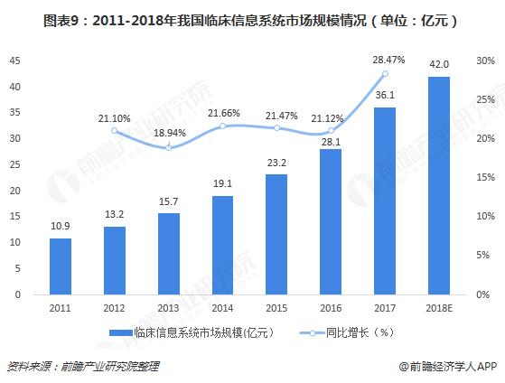 图表9:2011-2018年我国临床信息系统市场规模情况(单位:亿元)