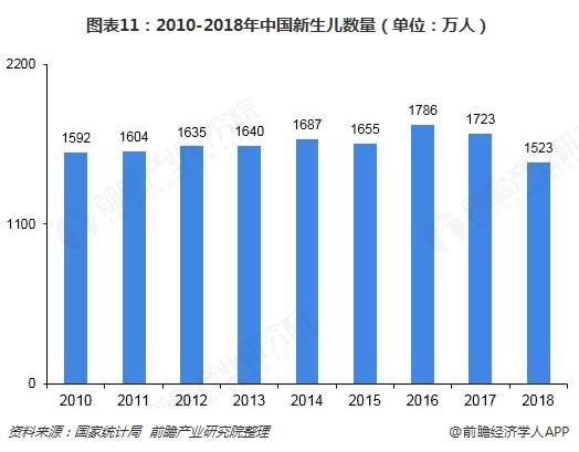 图表11:2010-2018年中国新生儿数量(单位:万人)