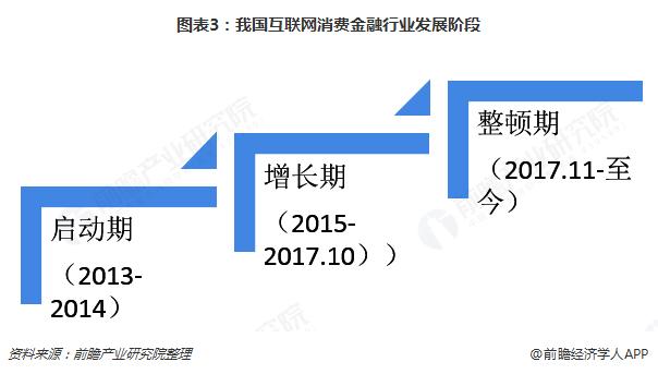 图表3:我国互联网消费金融行业发展阶段
