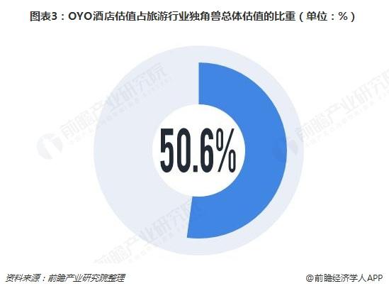 图表3:OYO酒店估值占旅游行业独角兽总体估值的比重(单位:%)