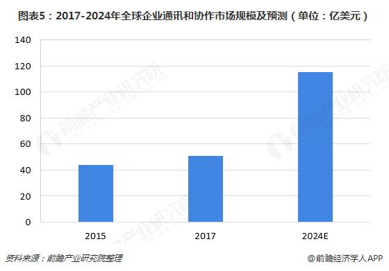 图表5:2017-2024年全球企业通讯和协作市场规模及预测(单位:亿美元)