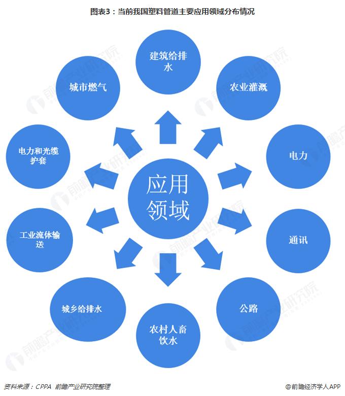 图表3:当前我国塑料管道主要应用领域分布情况