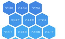 2018年汽车后市场行业市场规模分析及发展趋势  中国已成为全球第三大市场【组图】