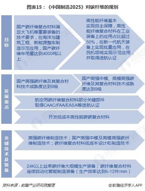图表15:《中国制造2025》对碳纤维的规划