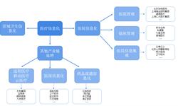 预见2019:《2019年中国医疗信息化产业全景图谱》(附现状、竞争格局、发展前景等)