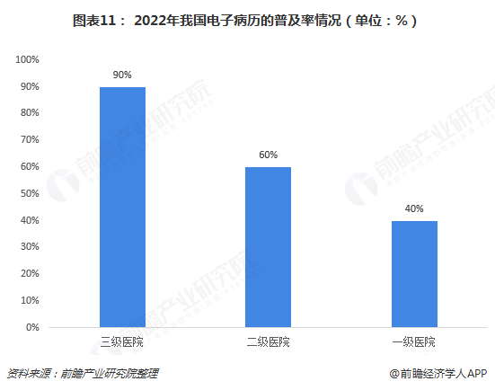图表11: 2022年我国电子病历的普及率情况(单位:%)