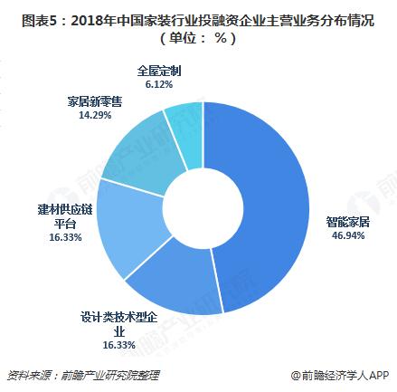 图表5:2018年中国家装行业投融资企业主营业务分布情况(单位: %)
