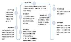 """2018年中国独角兽企业成长趋势解读之——微众银行  金融科技与流量相结合,""""连接""""即价值"""