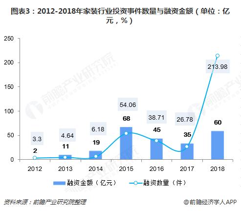 图表3:2012-2018年家装行业投资事件数量与融资金额(单位:亿元,%)