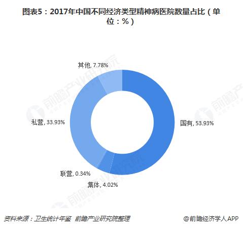 图表5:2017年中国不同经济类型精神病医院数量占比(单位:%)