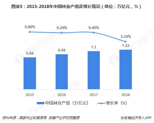 图表5:2015-2018年中国林业产值及增长情况(单位:万亿元,%)