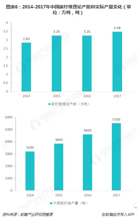 图表6:2014-2017年中国碳纤维理论产能和实际产量变化(单位:万吨,吨)