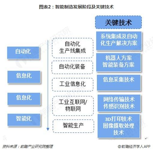 图表2:智能制造发展阶段及关键技术