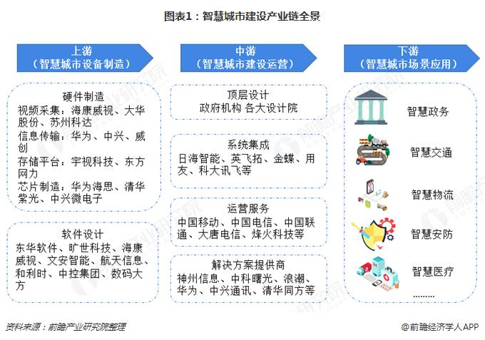 图表1:智慧城市建设产业链全景