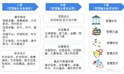 预见2019:《中国<em>智慧</em><em>城市</em>建设产业全景图谱》(附现状、政策、格局、投资、前景等)