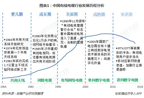 图表1:中国有线电视行业发展历程分析