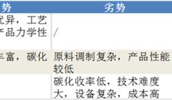 预见2019:《中国碳纤维产业全景图谱》(附规模、竞争格局、趋势等)