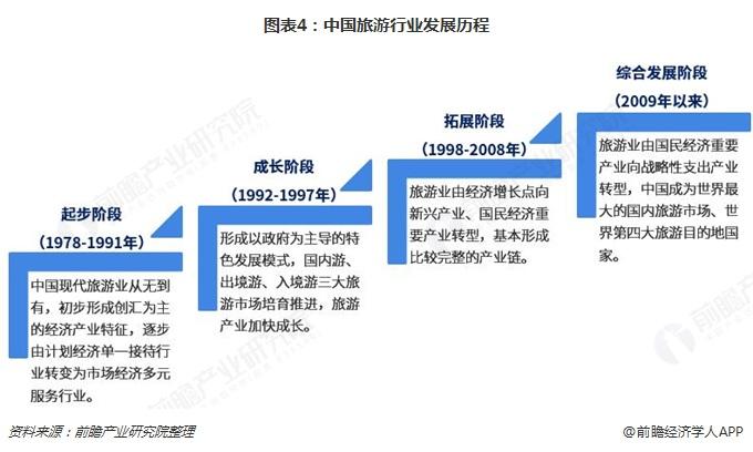 图表4:中国旅游行业发展历程