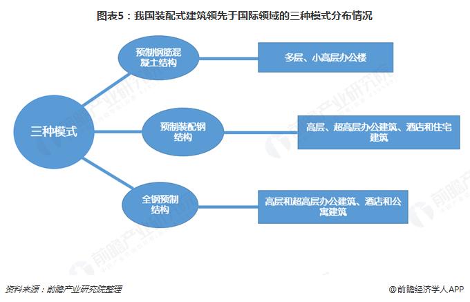图表5:我国装配式建筑领先于国际领域的三种模式分布情况