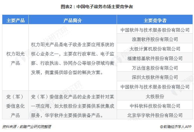 图表2:中国电子政务市场主要竞争者